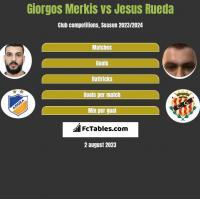 Giorgos Merkis vs Jesus Rueda h2h player stats