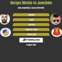 Giorgos Merkis vs Joaozinho h2h player stats
