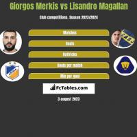 Giorgos Merkis vs Lisandro Magallan h2h player stats