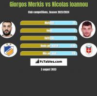 Giorgos Merkis vs Nicolas Ioannou h2h player stats