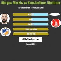 Giorgos Merkis vs Konstantinos Dimitriou h2h player stats