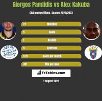 Giorgos Pamlidis vs Alex Kakuba h2h player stats