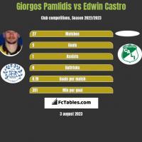 Giorgos Pamlidis vs Edwin Castro h2h player stats