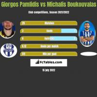 Giorgos Pamlidis vs Michalis Boukouvalas h2h player stats