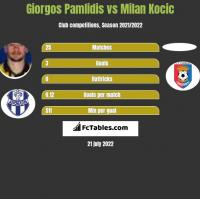 Giorgos Pamlidis vs Milan Kocic h2h player stats