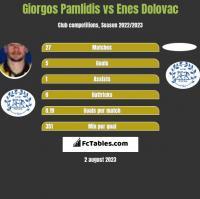Giorgos Pamlidis vs Enes Dolovac h2h player stats