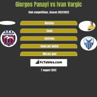 Giorgos Panayi vs Ivan Vargic h2h player stats