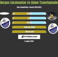 Giorgos Saramantas vs Adam Tzanetopoulos h2h player stats