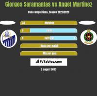Giorgos Saramantas vs Angel Martinez h2h player stats