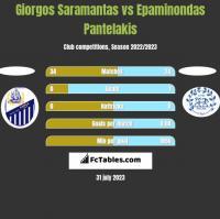 Giorgos Saramantas vs Epaminondas Pantelakis h2h player stats