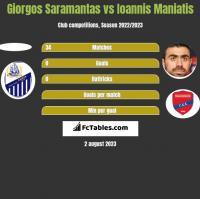 Giorgos Saramantas vs Giannis Maniatis h2h player stats