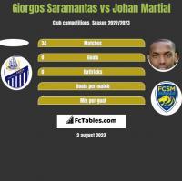 Giorgos Saramantas vs Johan Martial h2h player stats