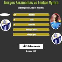 Giorgos Saramantas vs Loukas Vyntra h2h player stats