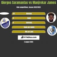 Giorgos Saramantas vs Manjrekar James h2h player stats
