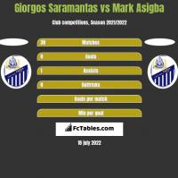 Giorgos Saramantas vs Mark Asigba h2h player stats