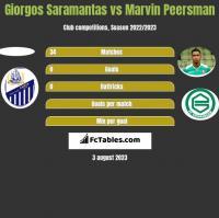 Giorgos Saramantas vs Marvin Peersman h2h player stats