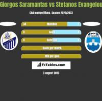 Giorgos Saramantas vs Stefanos Evangelou h2h player stats