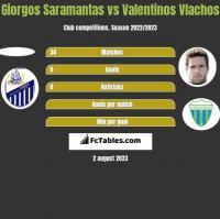 Giorgos Saramantas vs Valentinos Vlachos h2h player stats