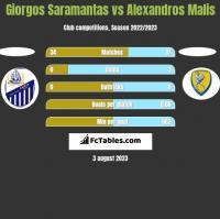 Giorgos Saramantas vs Alexandros Malis h2h player stats