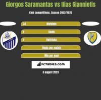 Giorgos Saramantas vs Ilias Gianniotis h2h player stats