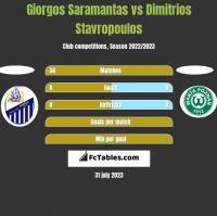 Giorgos Saramantas vs Dimitrios Stavropoulos h2h player stats