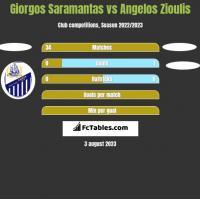Giorgos Saramantas vs Angelos Zioulis h2h player stats