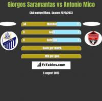 Giorgos Saramantas vs Antonio Mico h2h player stats