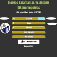 Giorgos Saramantas vs Antonis Oikonomopoulos h2h player stats