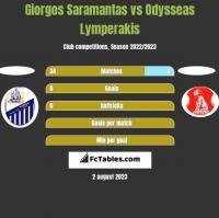 Giorgos Saramantas vs Odysseas Lymperakis h2h player stats