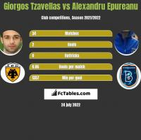 Georgios Tzavellas vs Alexandru Epureanu h2h player stats
