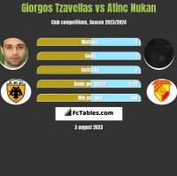 Georgios Tzavellas vs Atinc Nukan h2h player stats