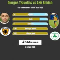 Georgios Tzavellas vs Aziz Behich h2h player stats