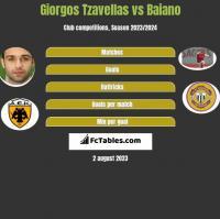 Giorgos Tzavellas vs Baiano h2h player stats