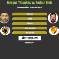 Georgios Tzavellas vs Berkan Emir h2h player stats