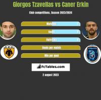 Giorgos Tzavellas vs Caner Erkin h2h player stats