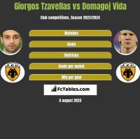 Giorgos Tzavellas vs Domagoj Vida h2h player stats