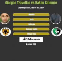 Georgios Tzavellas vs Hakan Cinemre h2h player stats