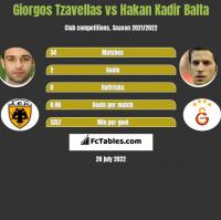 Giorgos Tzavellas vs Hakan Kadir Balta h2h player stats