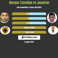 Georgios Tzavellas vs Juanfran h2h player stats