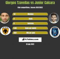 Georgios Tzavellas vs Junior Caicara h2h player stats