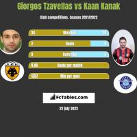 Georgios Tzavellas vs Kaan Kanak h2h player stats