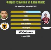 Giorgos Tzavellas vs Kaan Kanak h2h player stats