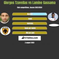 Georgios Tzavellas vs Lamine Gassama h2h player stats