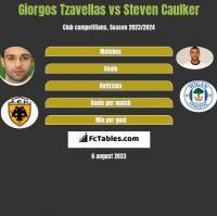 Georgios Tzavellas vs Steven Caulker h2h player stats