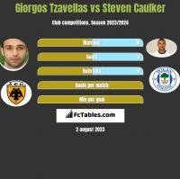 Giorgos Tzavellas vs Steven Caulker h2h player stats
