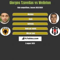 Giorgos Tzavellas vs Welinton h2h player stats