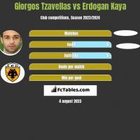 Giorgos Tzavellas vs Erdogan Kaya h2h player stats
