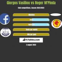 Giorgos Vasiliou vs Roger M'Pinda h2h player stats