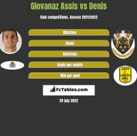 Giovanaz Assis vs Denis h2h player stats