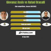 Giovanaz Assis vs Rafael Bracalli h2h player stats
